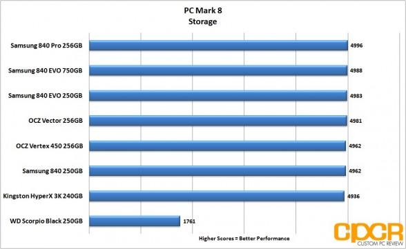 chart-pc-mark-8-ocz-vertex-450-256gb-ssd-custom-pc-review