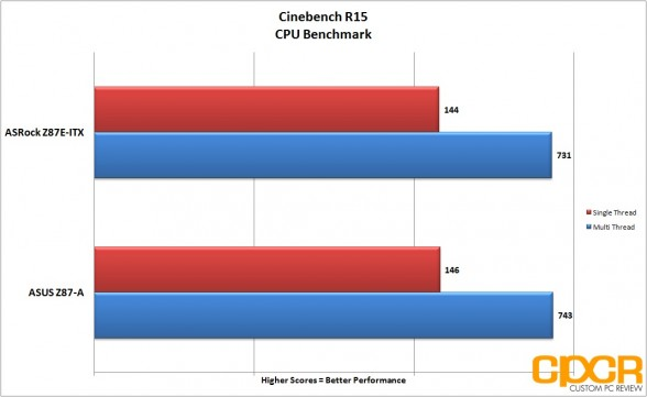 cinebench-r15-asrock-z87e-custom-pc-review