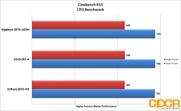 cinebench-r15-gigabyte-z87x-ud5h-lga-1150-atx-motherboard-custom-pc-review-2