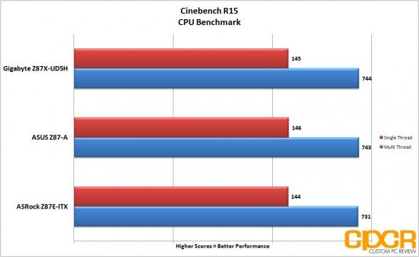 cinebench-r15-gigabyte-z87x-ud5h-lga-1150-atx-motherboard-custom-pc-review-2