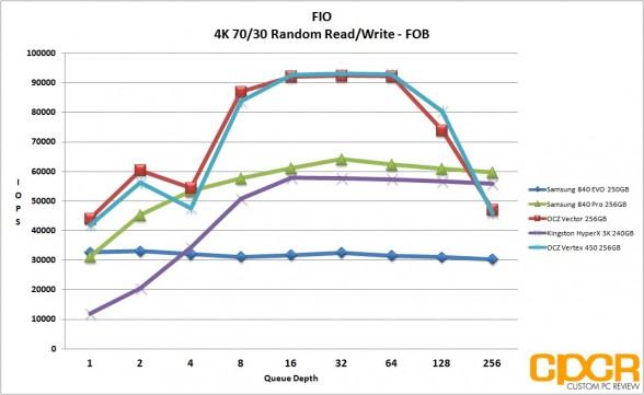fob-4k-7030-random-read-write-fio-vertex-450-256gb-ssd-custom-pc-review