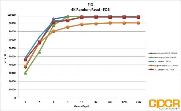fob-4k-random-read-fio-vertex-450-256gb-ssd-custom-pc-review