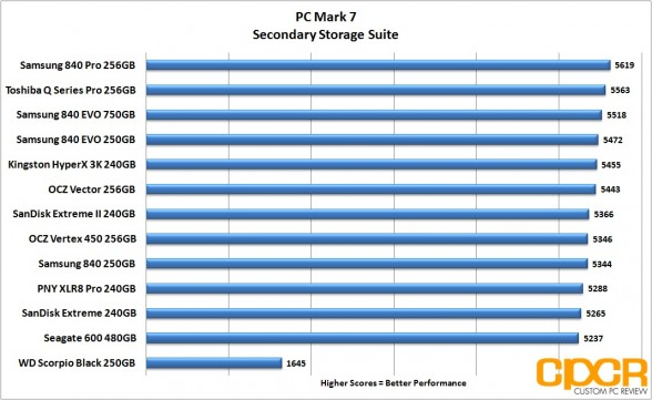 pc-mark-7-chart-seagate-600-480gb-custom-pc-review