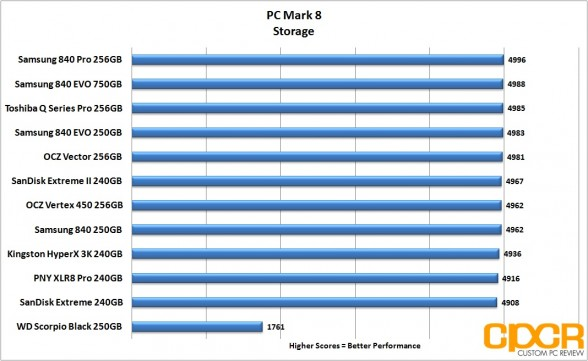 pc-mark-8-chart-pny-xlr8-pro-240gb-custom-pc-review