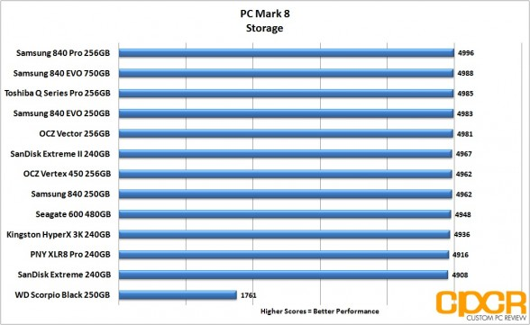 pc-mark-8-chart-seagate-600-480gb-custom-pc-review