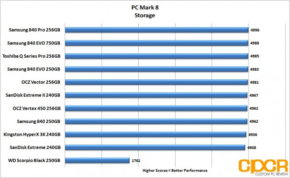 pc-mark-8-chart-toshiba-q-series-pro-256gb-ssd-custom-pc-review