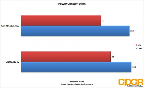 power-consumption-asrock-z87e-custom-pc-review