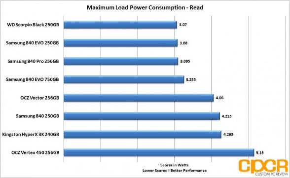 read-load-power-consumption-ocz-vertex-450-256gb-ssd-custom-pc-review