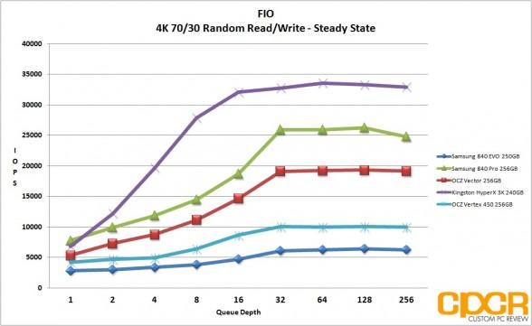 ss-4k-7030-random-read-write-fio-vertex-450-256gb-ssd-custom-pc-review