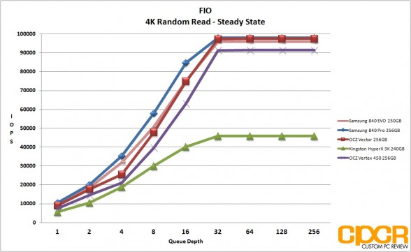 ss-4k-random-read-fio-vertex-450-256gb-ssd-custom-pc-review
