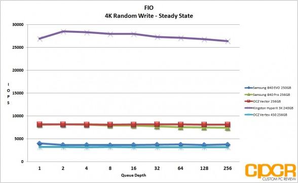 ss-4k-random-write-fio-vertex-450-256gb-ssd-custom-pc-review