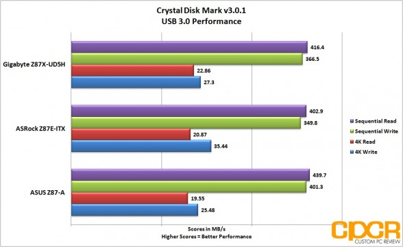 usb3-performance-gigabyte-z87x-ud5h-lga-1150-atx-motherboard-custom-pc-review-2