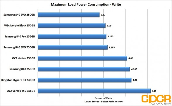 write-load-power-consumption-ocz-vertex-450-256gb-ssd-custom-pc-review