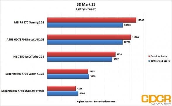 3d-mark-11-entry-msi-radeon-r9-270-gpu-custom-pc-review