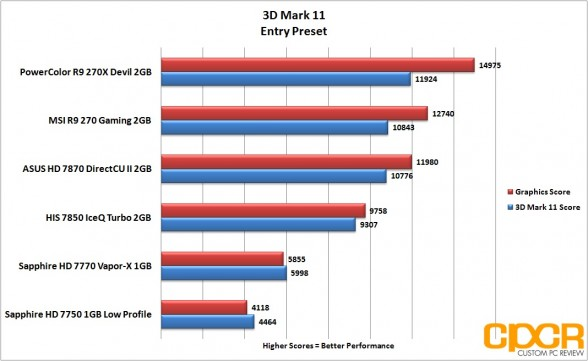3d-mark-11-entry-powercolor-devil-r9-270x-gpu-custom-pc-review