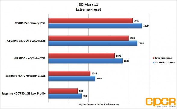 3d-mark-11-extreme-msi-radeon-r9-270-gpu-custom-pc-review