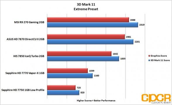 3d-mark-11-extreme-msi-radeon-r9-270-gpu-custom-pc-review