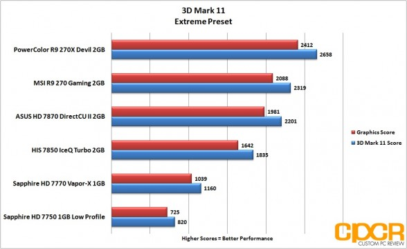 3d-mark-11-extreme-powercolor-devil-r9-270x-gpu-custom-pc-review