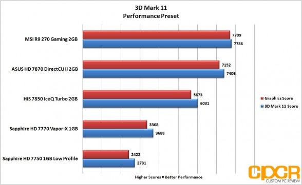 3d-mark-11-performance-msi-radeon-r9-270-gpu-custom-pc-review