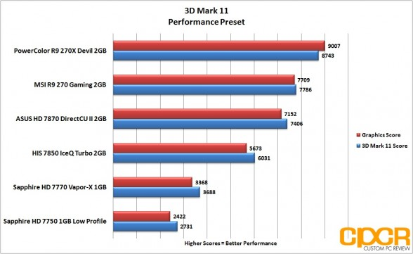 3d-mark-11-performance-powercolor-devil-r9-270x-gpu-custom-pc-review