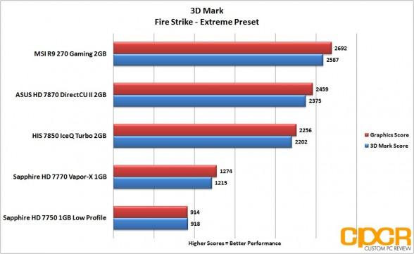 3d-mark-firestrike-extreme-msi-radeon-r9-270-gpu-custom-pc-review