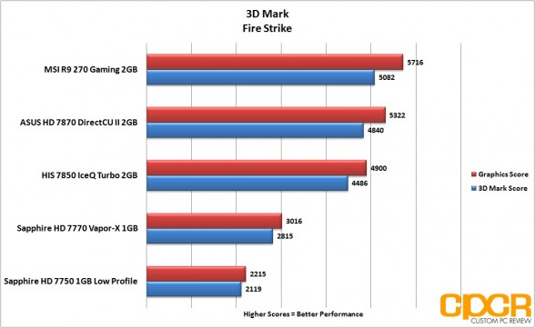 3d-mark-firestrike-msi-radeon-r9-270-gpu-custom-pc-review