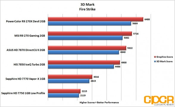 3d-mark-firestrike-powercolor-devil-r9-270x-gpu-custom-pc-review