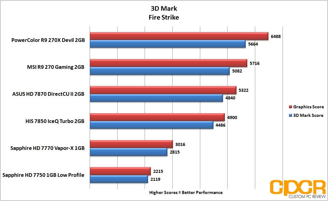 PowerColor Devil R9 270X 2GB Review | Graphics Card | Custom PC Review
