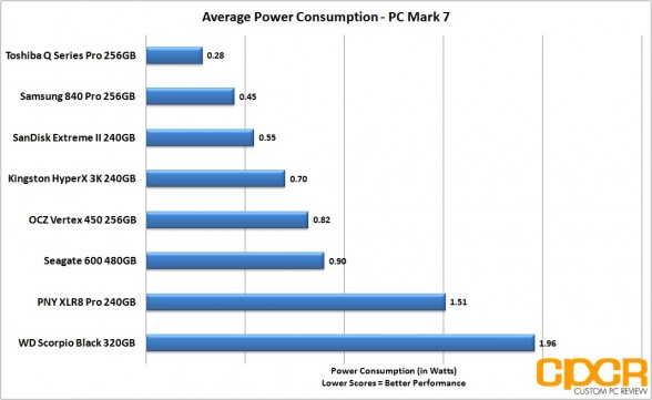 average-power-consumption-seagate-600-480gb-custom-pc-review
