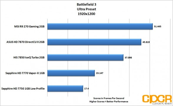 battlefield-3-1920x1200-msi-radeon-r9-270-gpu-custom-pc-review