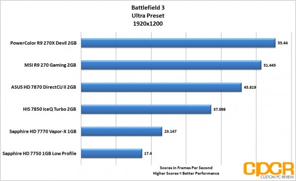 battlefield-3-1920x1200-powercolor-devil-r9-270x-gpu-custom-pc-review