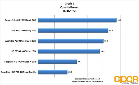 crysis 2-1680x1050-powercolor-devil-r9-270x-gpu-custom-pc-review