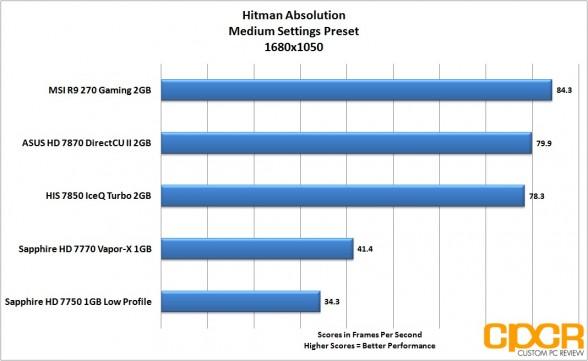 hitman-absolution-1680x1050-msi-radeon-r9-270-gpu-custom-pc-review