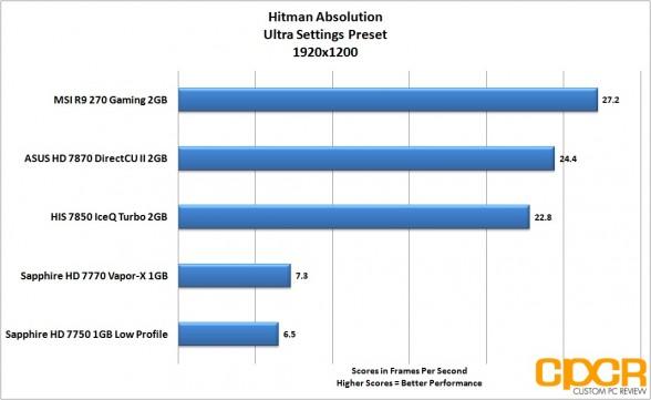hitman-absolution-1920x1200-msi-radeon-r9-270-gpu-custom-pc-review