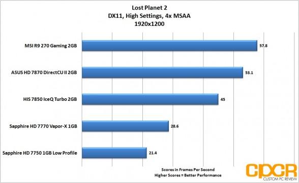 lost-planet-2-1920x1200-msi-radeon-r9-270-gpu-custom-pc-review