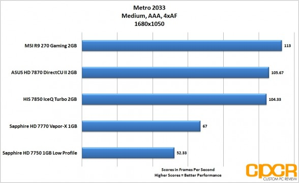 metro-2033-1680x1050-msi-radeon-r9-270-gpu-custom-pc-review