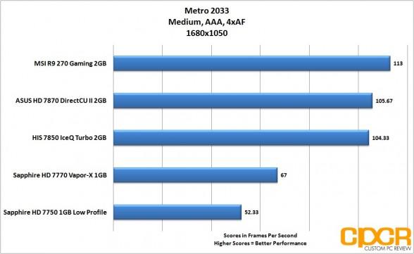 metro-2033-1680x1050-msi-radeon-r9-270-gpu-custom-pc-review