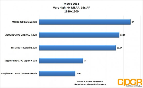 metro-2033-1920x1200-msi-radeon-r9-270-gpu-custom-pc-review