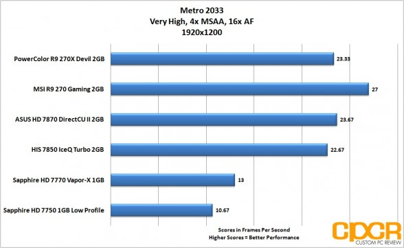 metro-2033-1920x1200-powercolor-devil-r9-270x-gpu-custom-pc-review
