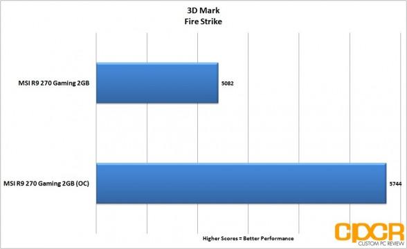 oc-3d-mark-firestrike-msi-radeon-r9-270-gpu-custom-pc-review