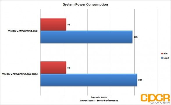 oc-power-consumption-msi-radeon-r9-270-gpu-custom-pc-review