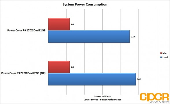 oc-power-consumption-powercolor-devil-r9-270x-gpu-custom-pc-review