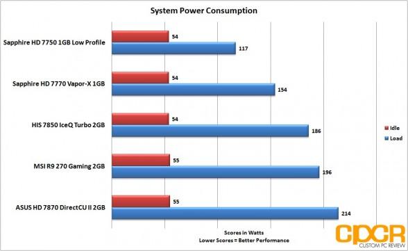 power-consumption-msi-radeon-r9-270-gpu-custom-pc-review