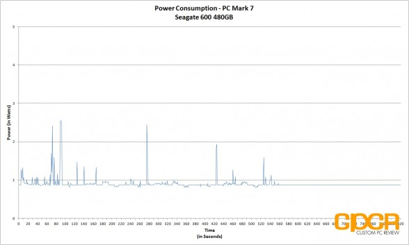 power-consumption-seagate-600-480gb-custom-pc-review-2