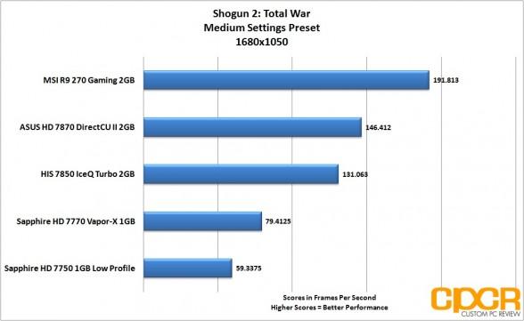 shogun-2-1680x1050-msi-radeon-r9-270-gpu-custom-pc-review