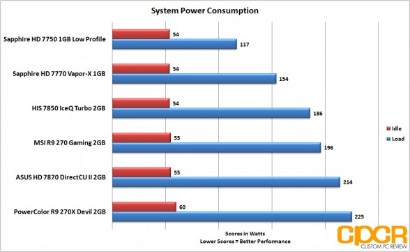 system-power-consumption-powercolor-devil-r9-270x-gpu-custom-pc-review
