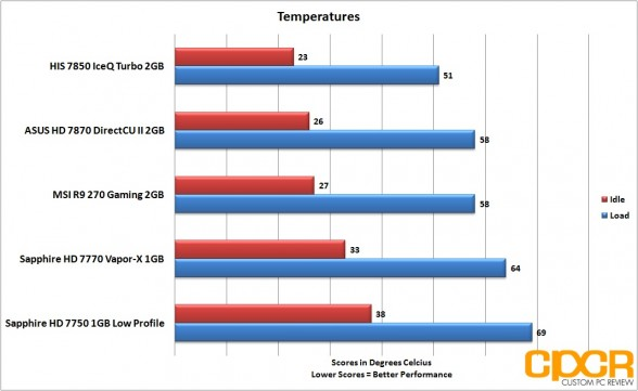 temperatures-msi-radeon-r9-270-gpu-custom-pc-review