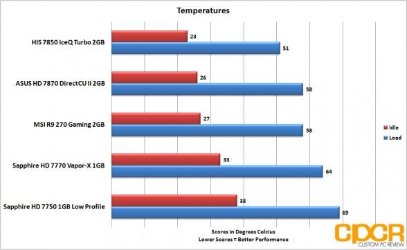 temperatures-msi-radeon-r9-270-gpu-custom-pc-review