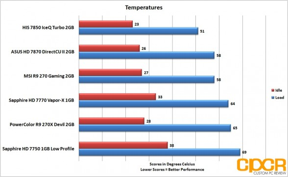 temperatures-powercolor-devil-r9-270x-gpu-custom-pc-review