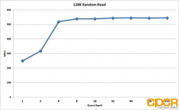 128k-random-read-performance-seagate-600-pro-200gb-enterprise-ssd-custom-pc-review
